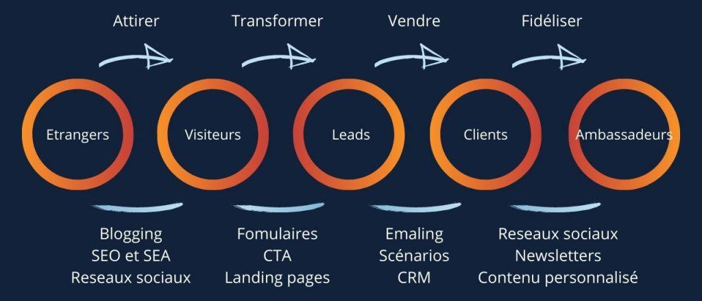 Strategie-inbound-marketing-etapes